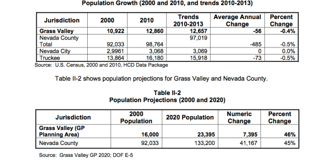 """GV needs to look harder at population growth projections amid """"facts"""" in its housing report"""
