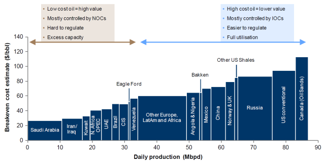 global-breakeven-prices-vs-daily-global-production