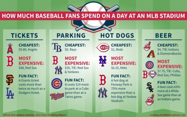 Baseball-Fan-Spending_Article-793x496